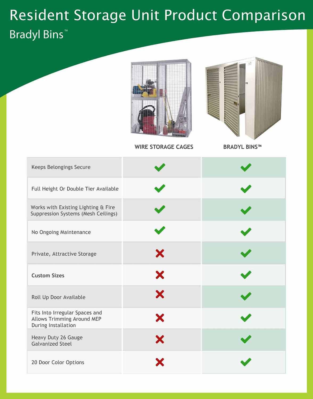 Bradyl Bins - Resident Storage Product Comparison Chart